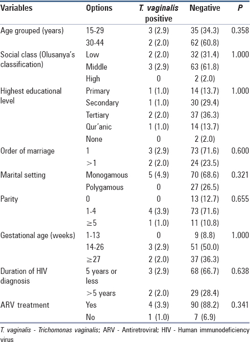 Table 2: Association between some maternal characteristics and <i>Trichomonas vaginalis</i> vaginitis