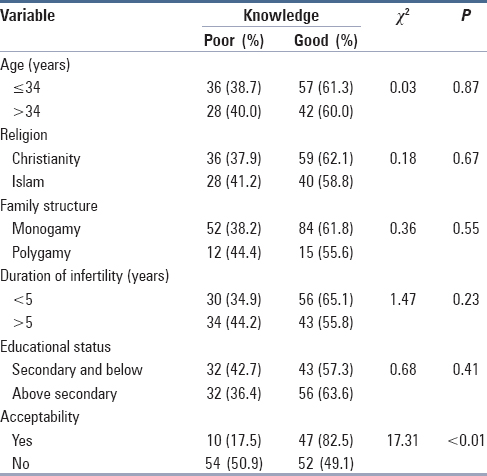 Table 2: Knowledge about artificial insemination and selected variables