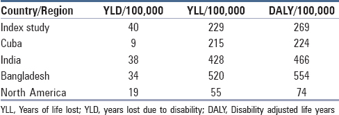 Table 4: Comparison of DALY in other regions and countries of the world