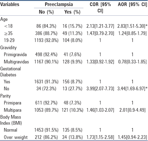 Adverse maternal outcome and its association with
