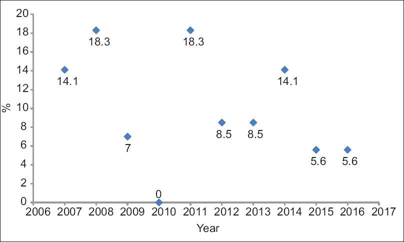 Figure 1: Trends in instrumental vaginal delivery over the years