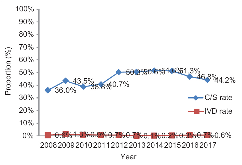 Figure 1: Trend of CS and IVD over 10 years