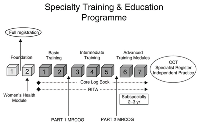 Figure 1: Specialty training in obstetrics and gynaecology