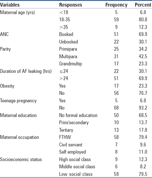 Table 1: Socio-demographic characteristics of parturient mothers diagnosed with PROM