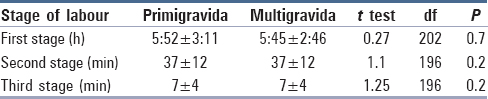 Table 3: Comparison of mean duration of labour between primigravidae and multigravidae in HBB group