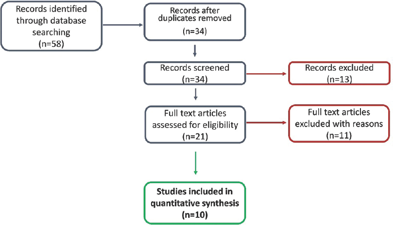 Figure 1:  Preferred reporting items for systematic reviews and meta-analyses flow diagram