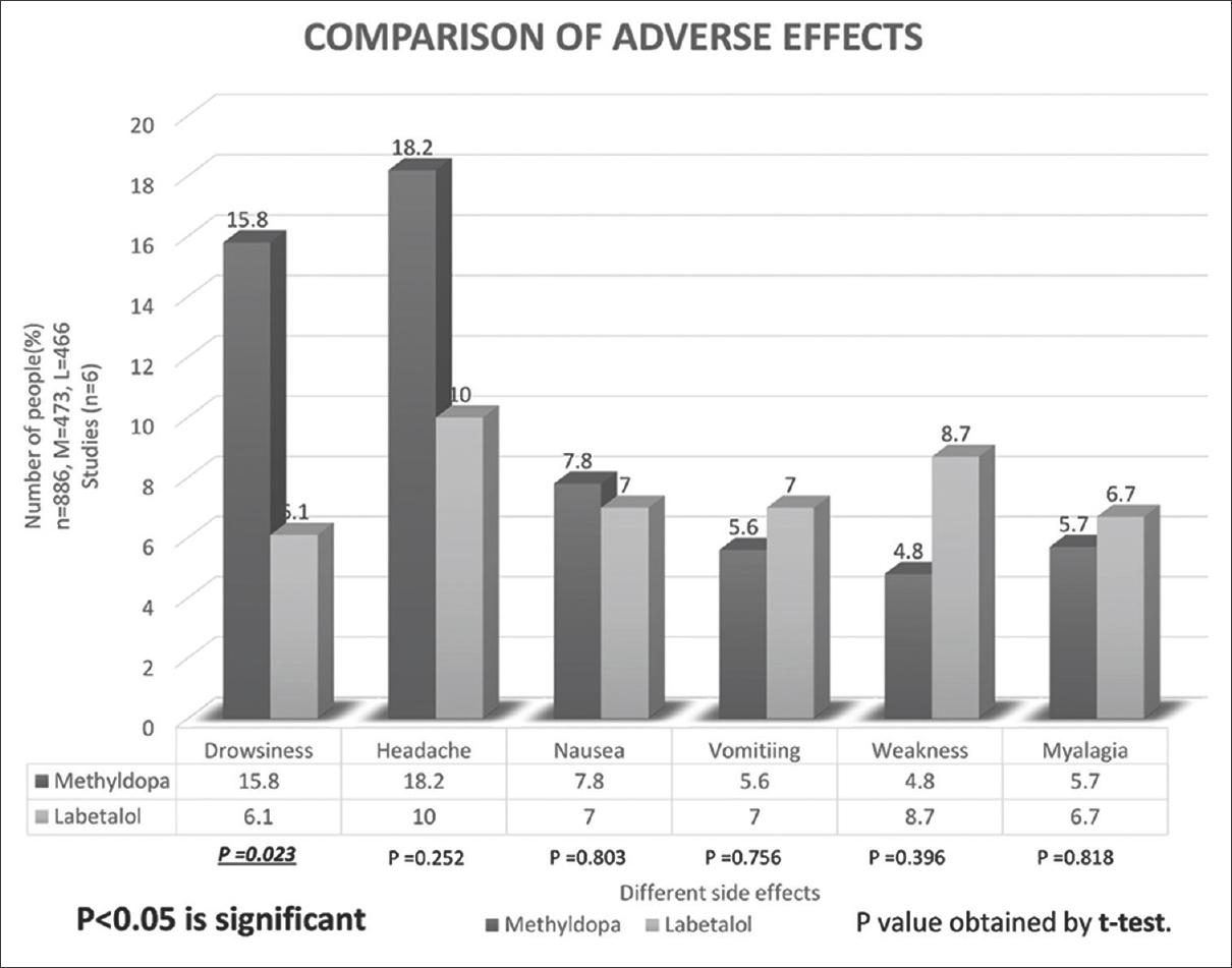 Figure 5:  Comparison of adverse effects