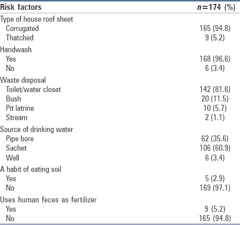 Table 4: Respondents' risk factors for intestinal helminth infection
