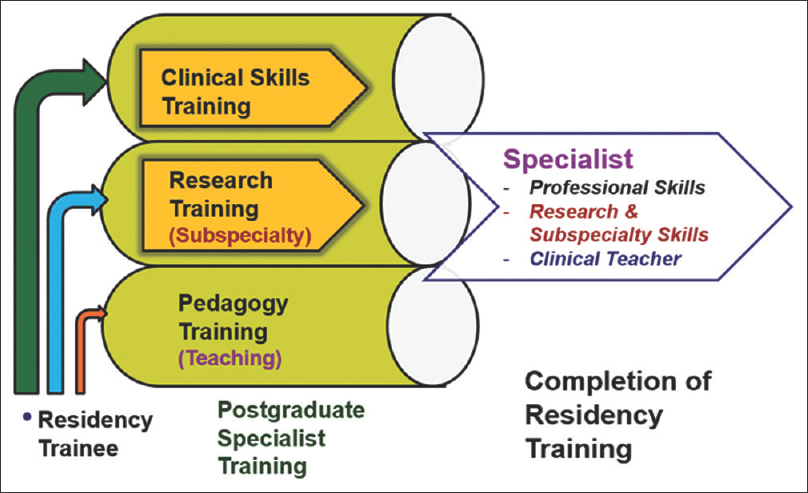 "Figure 5:  ""Triple-Barrel"" Training of Clinician-Researcher-Teachers"