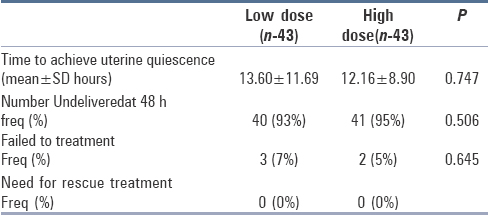 Table 2: Comparison of the low and high dose Nifedipine regime with respect to uterine quiescence and need forrescue tocolysis