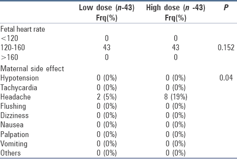 Table 3: Comparison of fetomaternal side effect between the low and high dose regime of Nifedipine